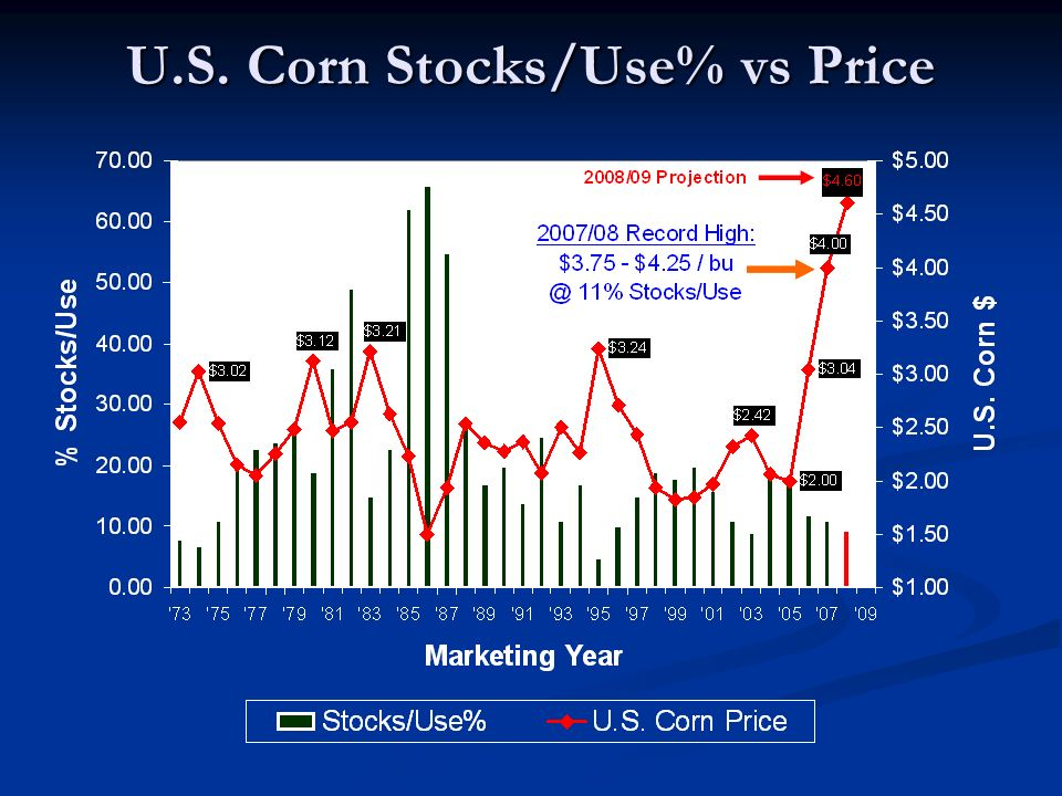 U.S. Corn Stocks/Use% vs Price