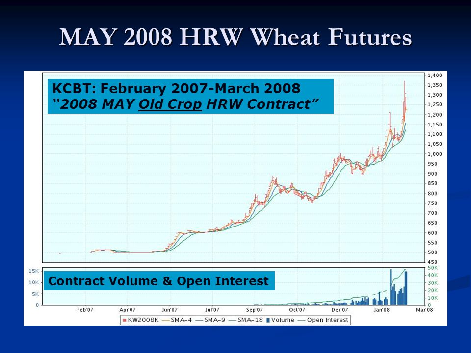 MAY 2008 HRW Wheat Futures KCBT: February 2007-March 2008 2008 MAY Old Crop HRW Contract Contract Volume & Open Interest