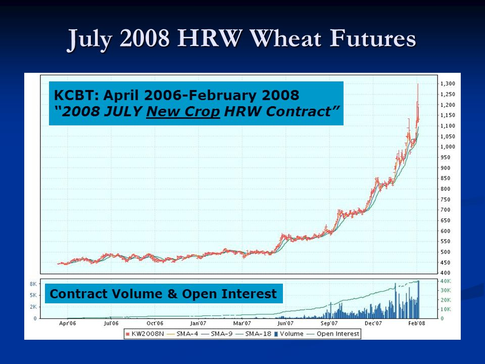 July 2008 HRW Wheat Futures KCBT: April 2006-February 2008 2008 JULY New Crop HRW Contract Contract Volume & Open Interest