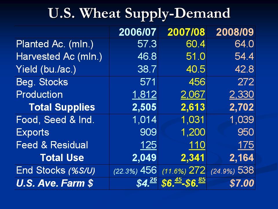 U.S. Wheat Supply-Demand