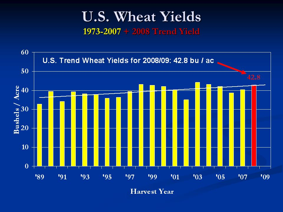 U.S. Wheat Yields 1973-2007 + 2008 Trend Yield
