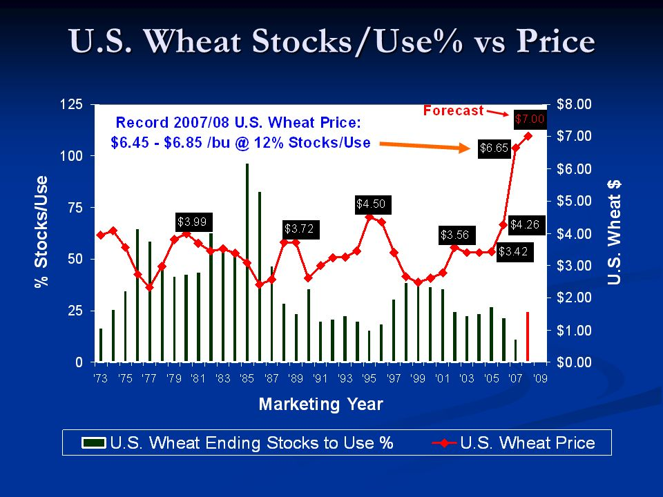 U.S. Wheat Stocks/Use% vs Price