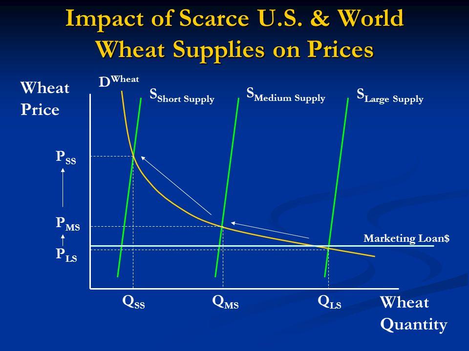 Impact of Scarce U.S. & World Wheat Supplies on Prices Wheat Quantity Wheat Price D Wheat S Large Supply S Medium Supply S Short Supply Q LS Q MS Q SS
