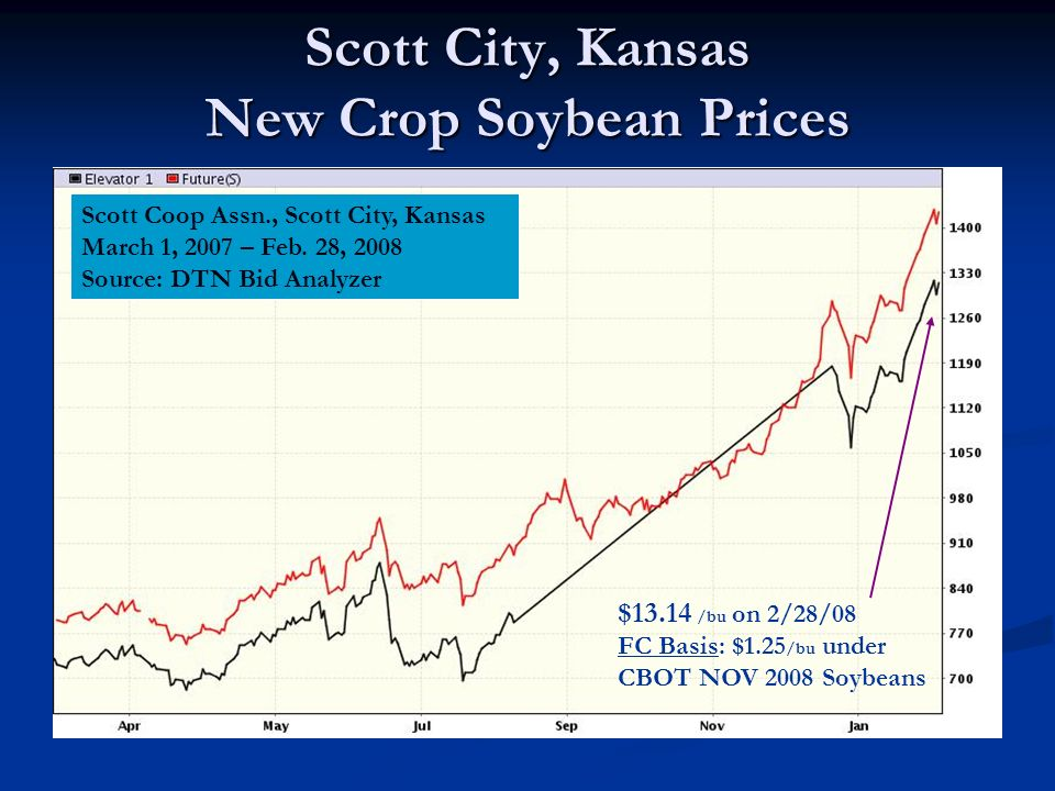 Scott City, Kansas New Crop Soybean Prices Scott Coop Assn., Scott City, Kansas March 1, 2007 – Feb.