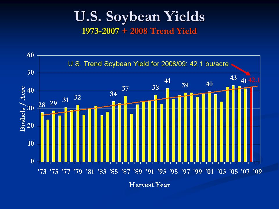 U.S. Soybean Yields 1973-2007 + 2008 Trend Yield