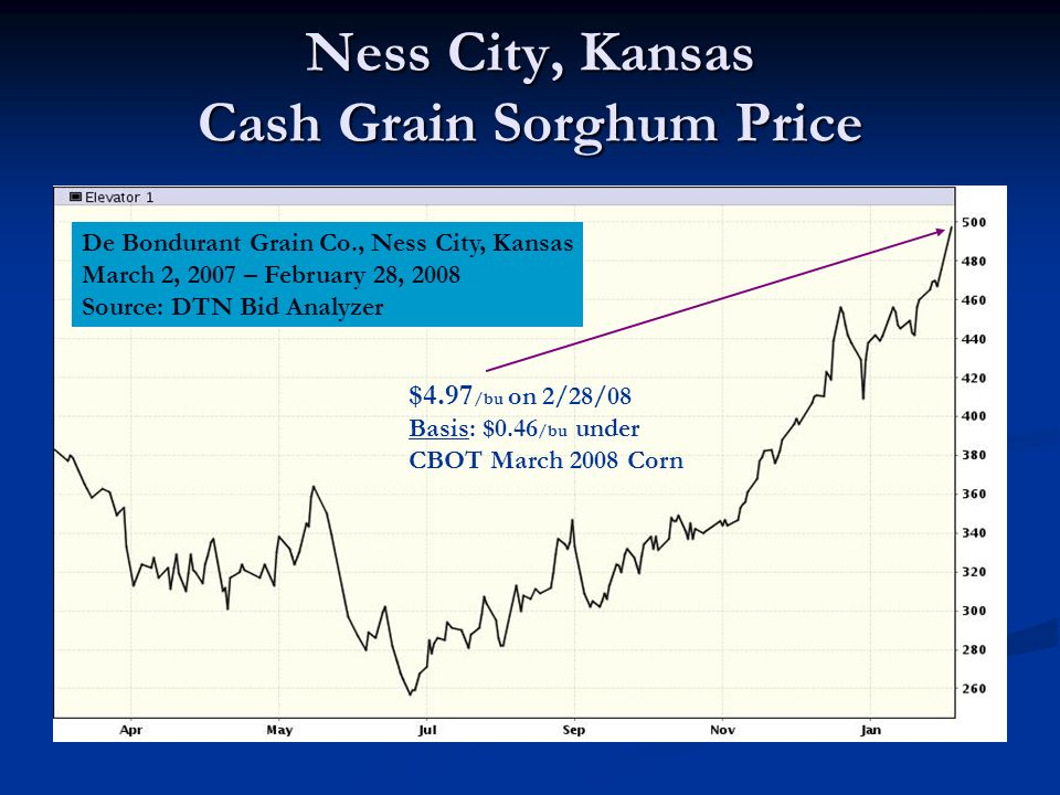 Ness City, Kansas Cash Grain Sorghum Price De Bondurant Grain Co., Ness City, Kansas March 2, 2007 – February 28, 2008 Source: DTN Bid Analyzer $4.97 /bu on 2/28/08 Basis: $0.46 /bu under CBOT March 2008 Corn