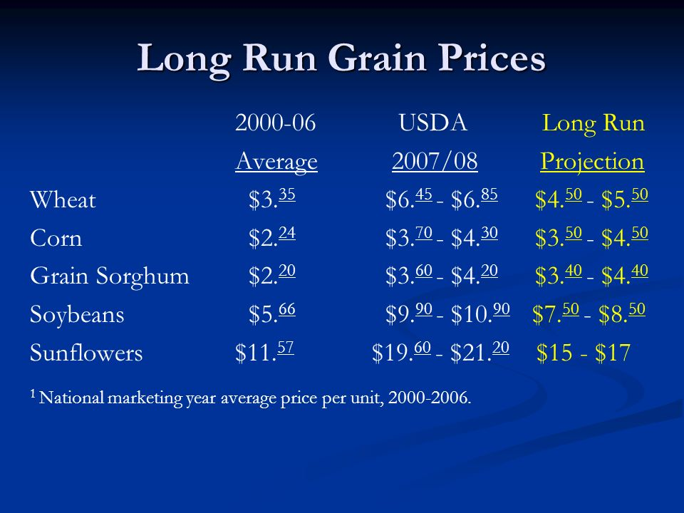 Long Run Grain Prices 2000-06 USDA Long Run Average 2007/08 Projection Wheat $3.