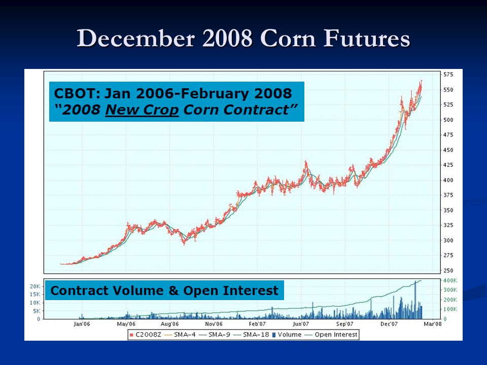 December 2008 Corn Futures CBOT: Jan 2006-February 2008 2008 New Crop Corn Contract Contract Volume & Open Interest