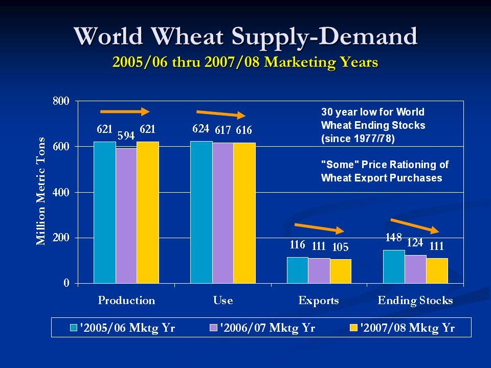 World Wheat Supply-Demand 2005/06 thru 2007/08 Marketing Years