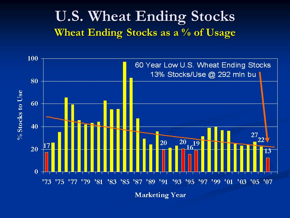 U.S. Wheat Ending Stocks Wheat Ending Stocks as a % of Usage
