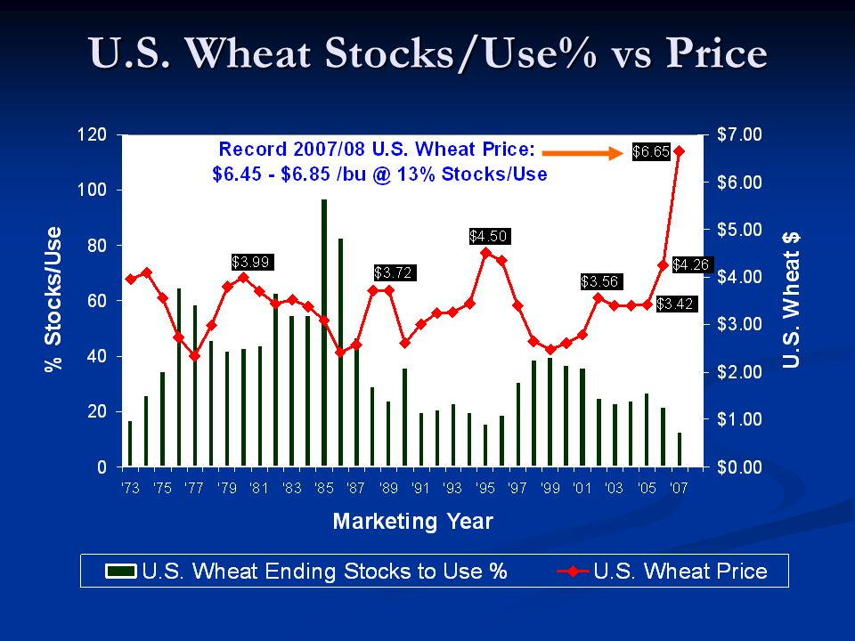 U.S. Wheat Stocks/Use% vs Price