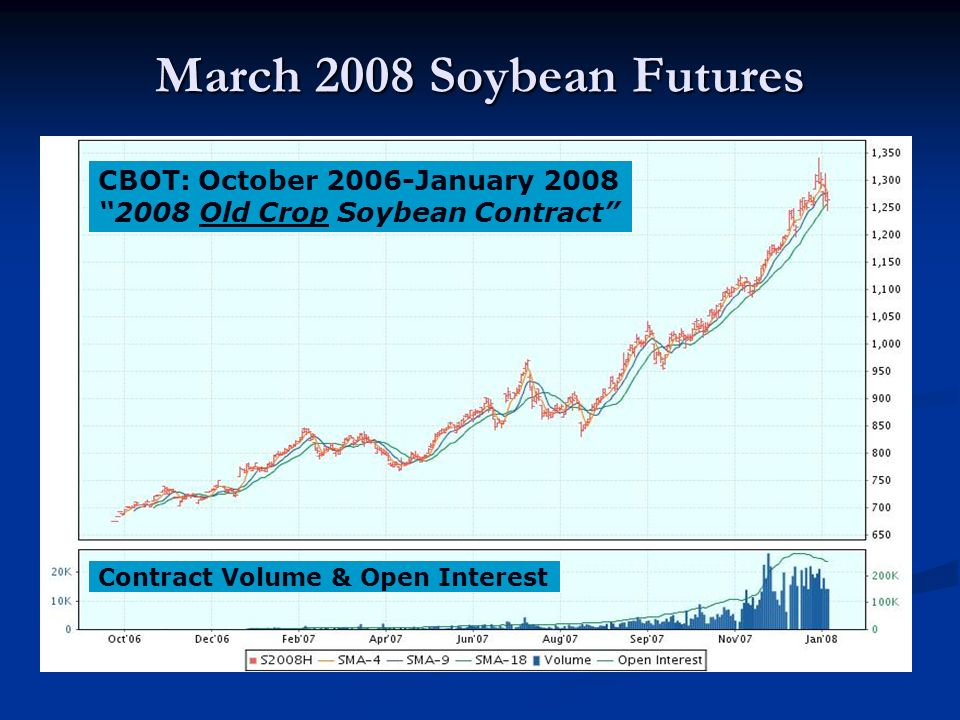 March 2008 Soybean Futures CBOT: October 2006-January 2008 2008 Old Crop Soybean Contract Contract Volume & Open Interest