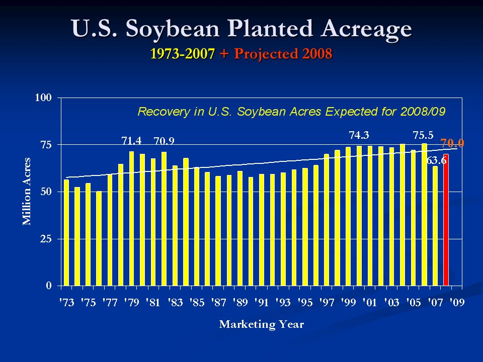 U.S. Soybean Planted Acreage 1973-2007 + Projected 2008