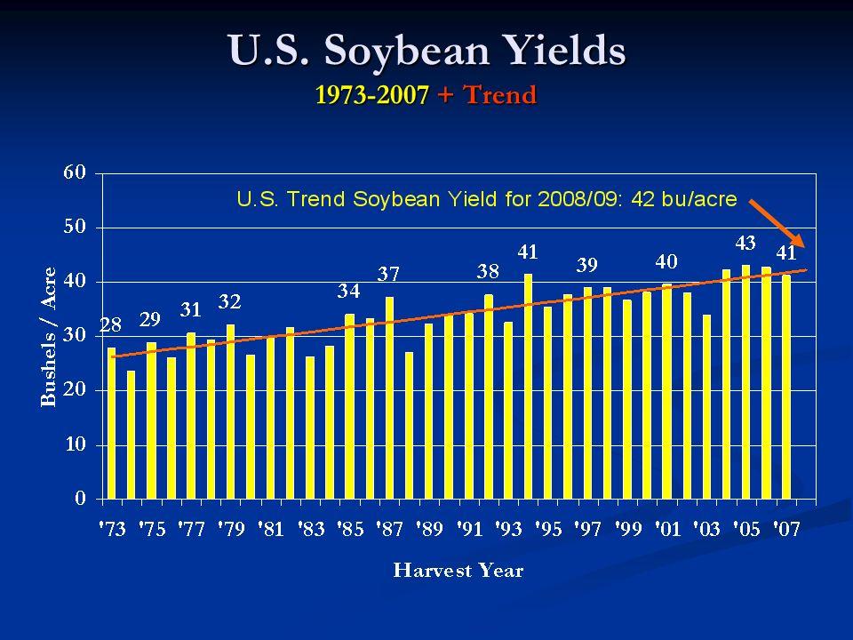 U.S. Soybean Yields 1973-2007 + Trend