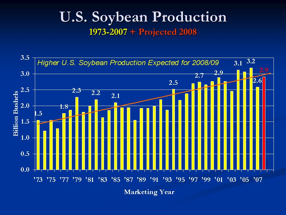 U.S. Soybean Production 1973-2007 + Projected 2008