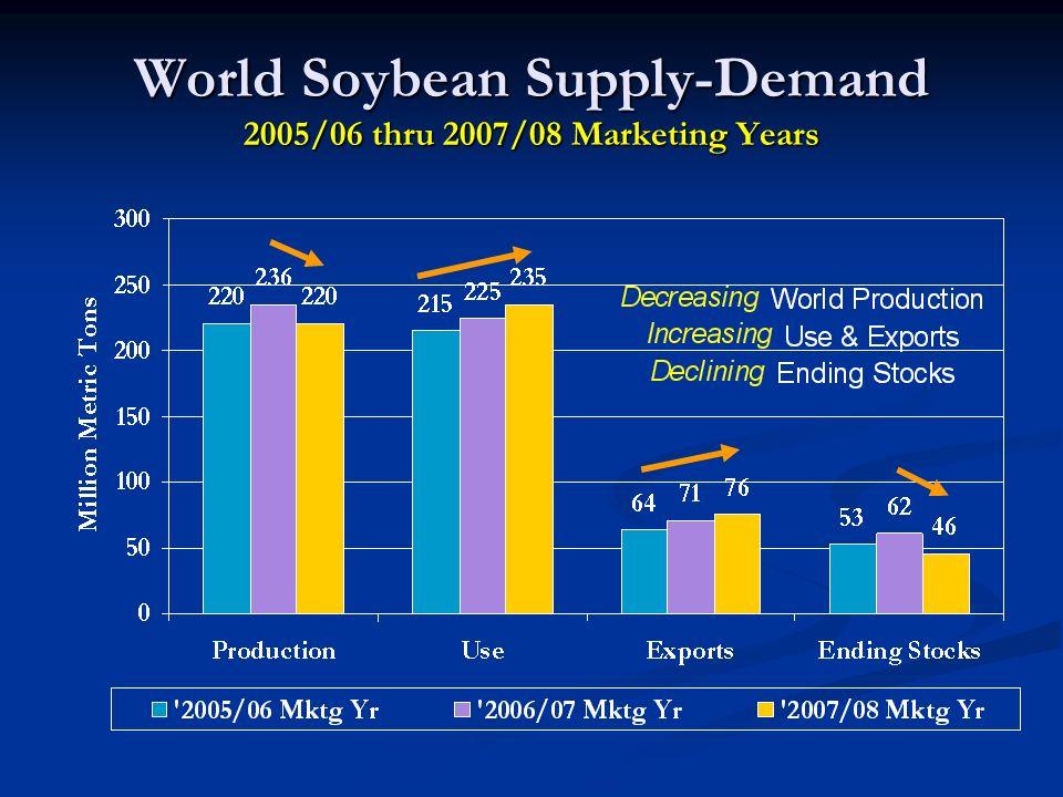 World Soybean Supply-Demand 2005/06 thru 2007/08 Marketing Years