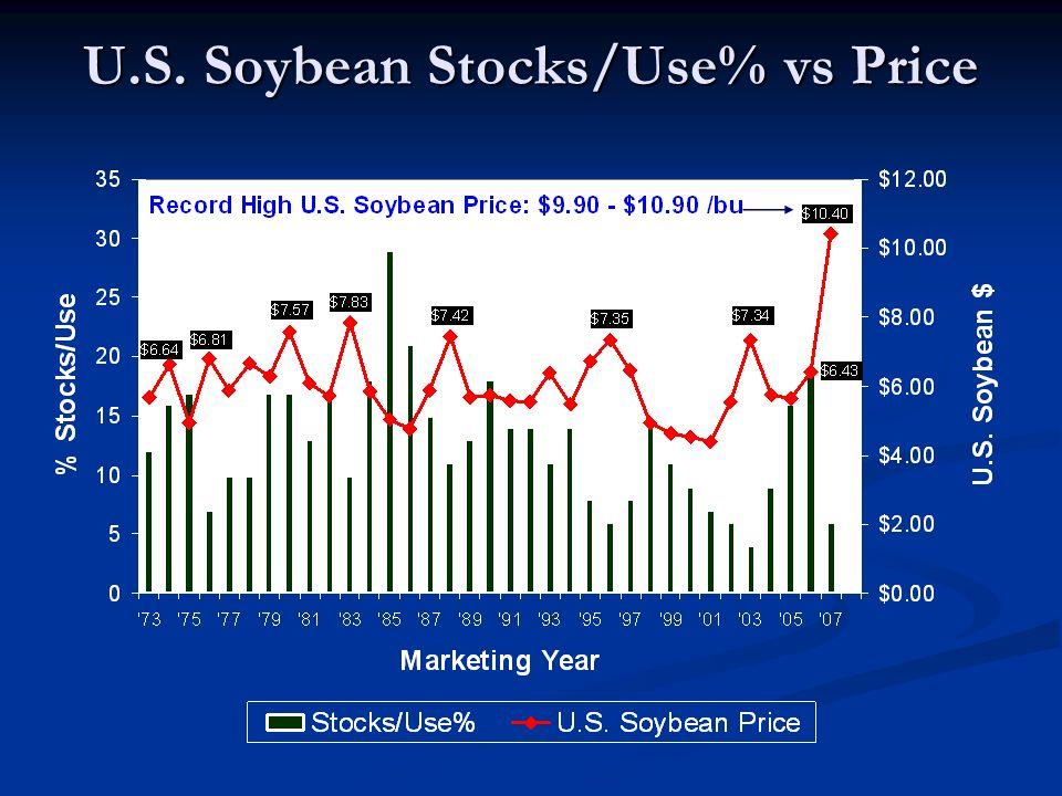 U.S. Soybean Stocks/Use% vs Price