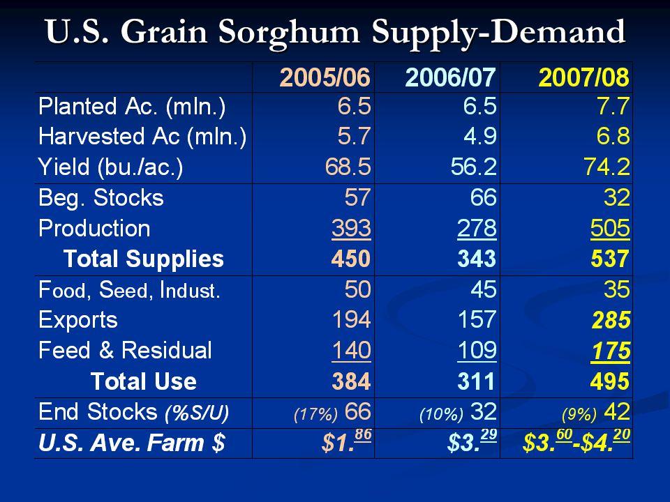 U.S. Grain Sorghum Supply-Demand