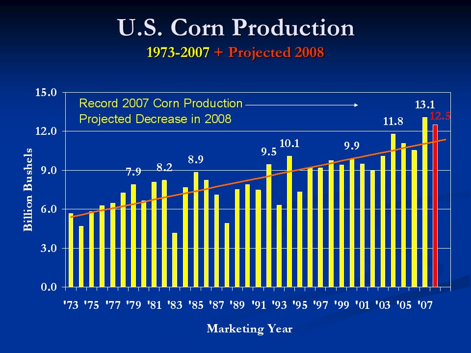 U.S. Corn Production 1973-2007 + Projected 2008