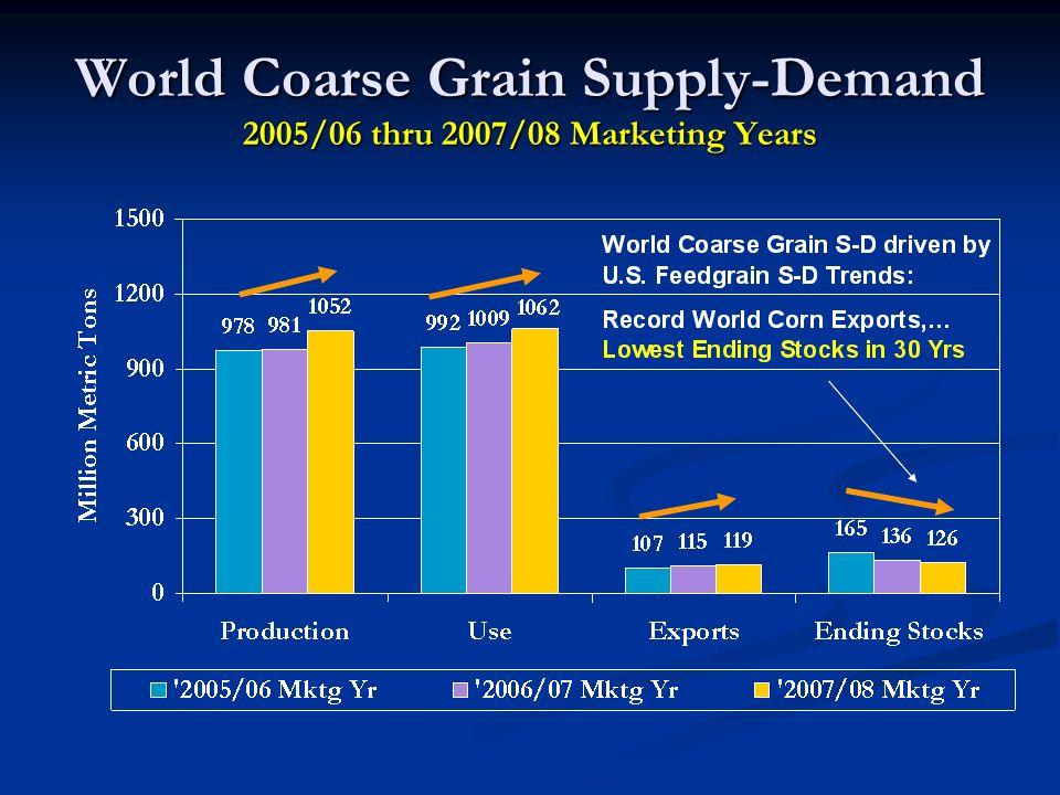 World Coarse Grain Supply-Demand 2005/06 thru 2007/08 Marketing Years