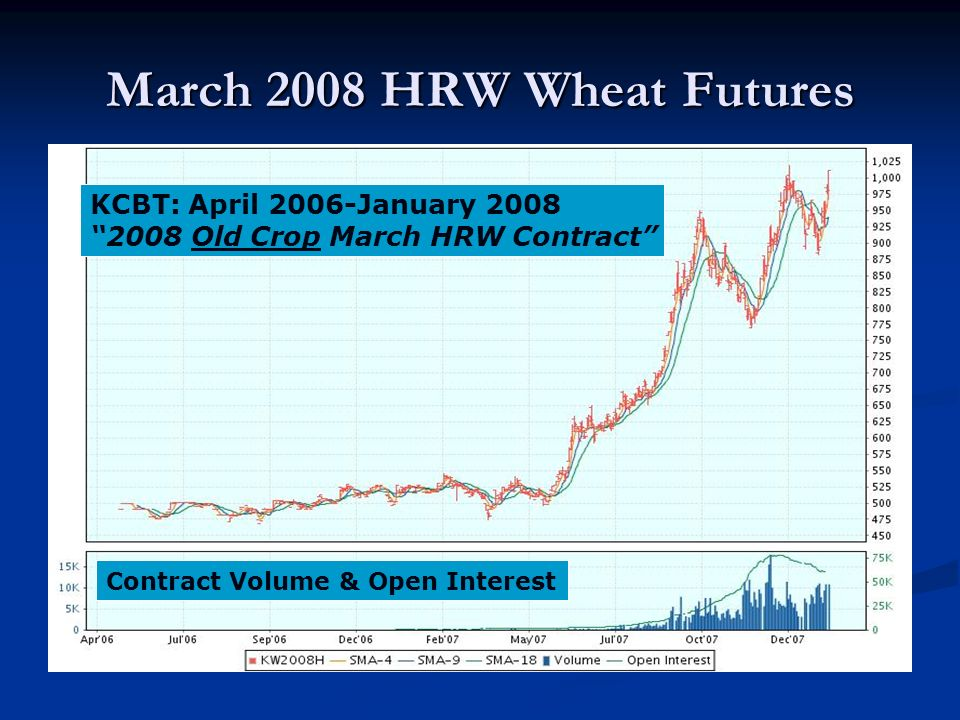 March 2008 HRW Wheat Futures KCBT: April 2006-January 2008 2008 Old Crop March HRW Contract Contract Volume & Open Interest
