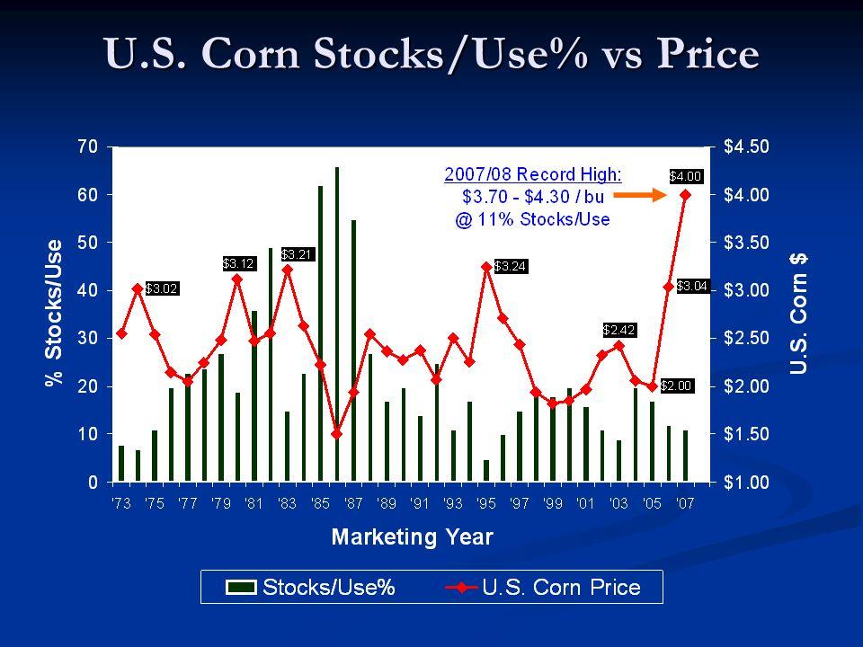 U.S. Corn Stocks/Use% vs Price