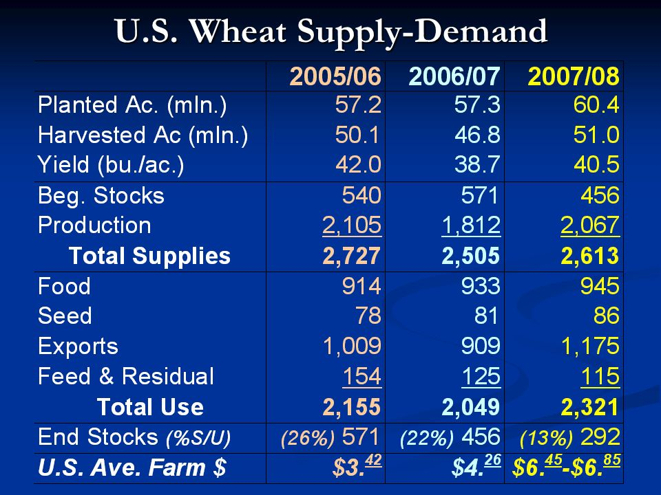 World Coarse Grain Supply-Demand 2005/06 thru 2007/08 Marketing Years