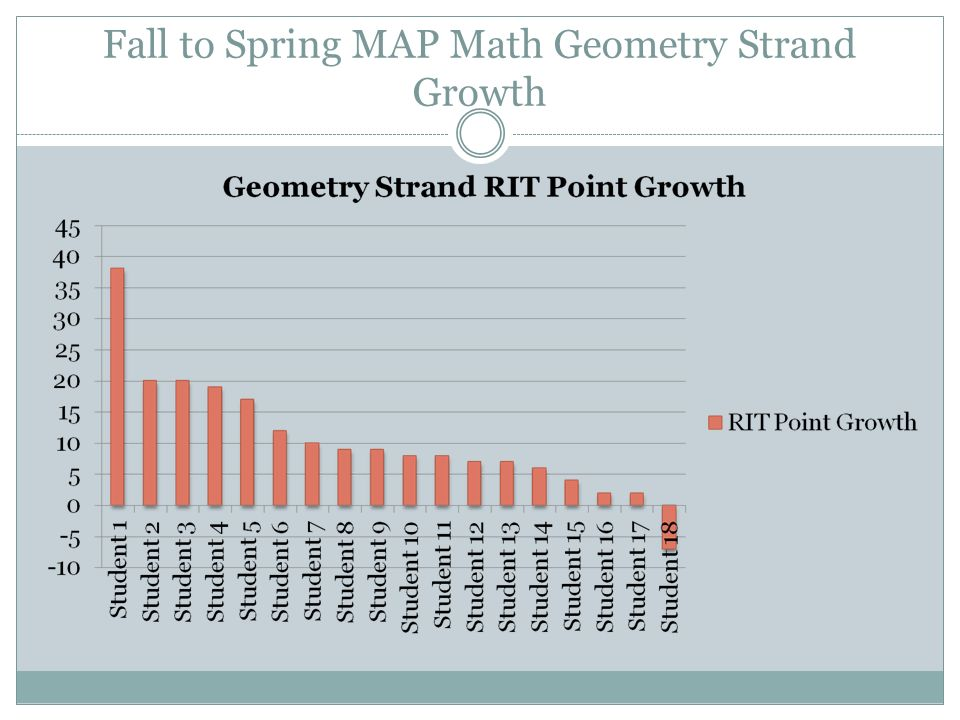 Fall to Spring MAP Math Geometry Strand Growth