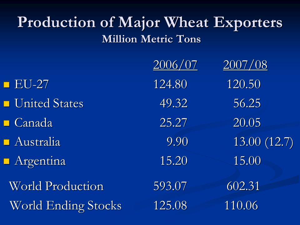 Production of Major Wheat Exporters Million Metric Tons 2006/07 2007/08 2006/07 2007/08 EU-27 124.80 120.50 EU-27 124.80 120.50 United States 49.32 56.25 United States 49.32 56.25 Canada 25.27 20.05 Canada 25.27 20.05 Australia 9.90 13.00 (12.7) Australia 9.90 13.00 (12.7) Argentina 15.20 15.00 Argentina 15.20 15.00 World Production 593.07 602.31 World Production 593.07 602.31 World Ending Stocks 125.08 110.06 World Ending Stocks 125.08 110.06