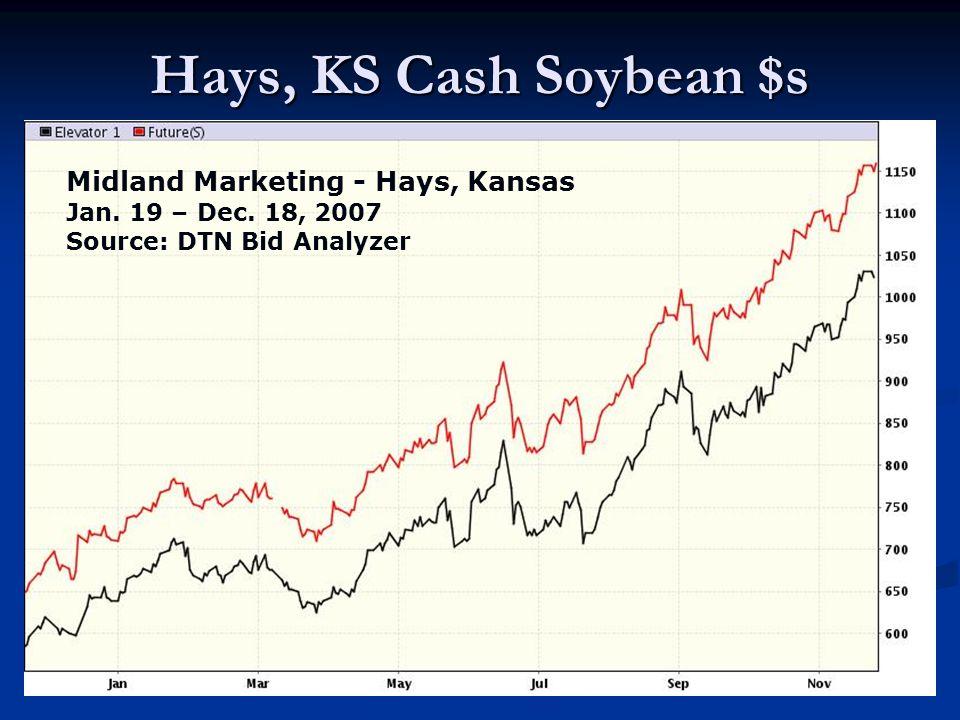 Hays, KS Cash Soybean $s Midland Marketing - Hays, Kansas Jan. 19 – Dec. 18, 2007 Source: DTN Bid Analyzer