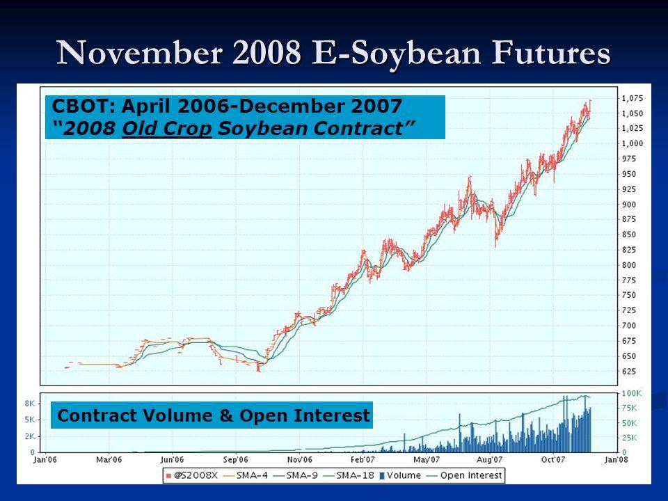 November 2008 E-Soybean Futures CBOT: April 2006-December 2007 2008 Old Crop Soybean Contract Contract Volume & Open Interest