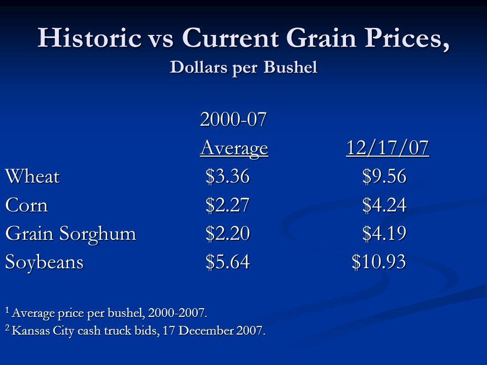 Historic vs Current Grain Prices, Dollars per Bushel 2000-07 Average 12/17/07 Wheat $3.36 $9.56 Corn $2.27 $4.24 Grain Sorghum $2.20 $4.19 Soybeans $5