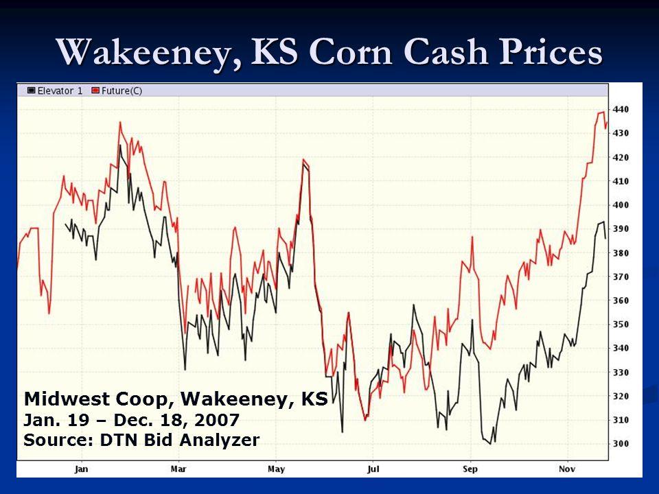 Wakeeney, KS Corn Cash Prices Midwest Coop, Wakeeney, KS Jan. 19 – Dec. 18, 2007 Source: DTN Bid Analyzer