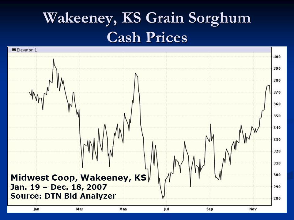 Wakeeney, KS Grain Sorghum Cash Prices Midwest Coop, Wakeeney, KS Jan. 19 – Dec. 18, 2007 Source: DTN Bid Analyzer