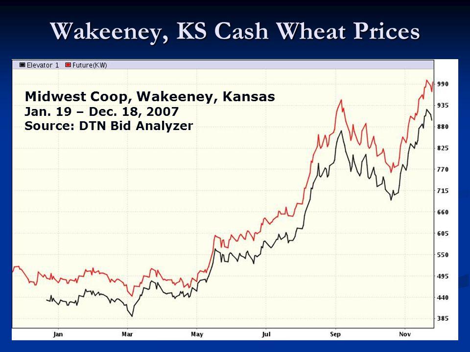Wakeeney, KS Cash Wheat Prices Midwest Coop, Wakeeney, Kansas Jan. 19 – Dec. 18, 2007 Source: DTN Bid Analyzer
