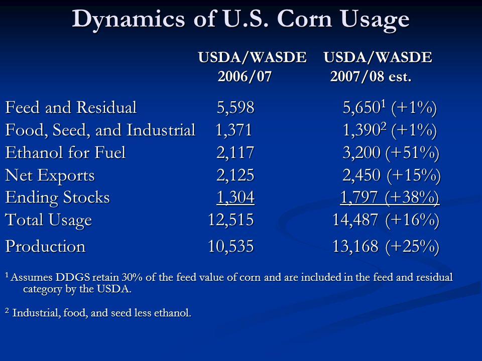 Dynamics of U.S. Corn Usage USDA/WASDE USDA/WASDE USDA/WASDE USDA/WASDE 2006/07 2007/08 est. 2006/07 2007/08 est. Feed and Residual 5,5985,650 1 (+1%)