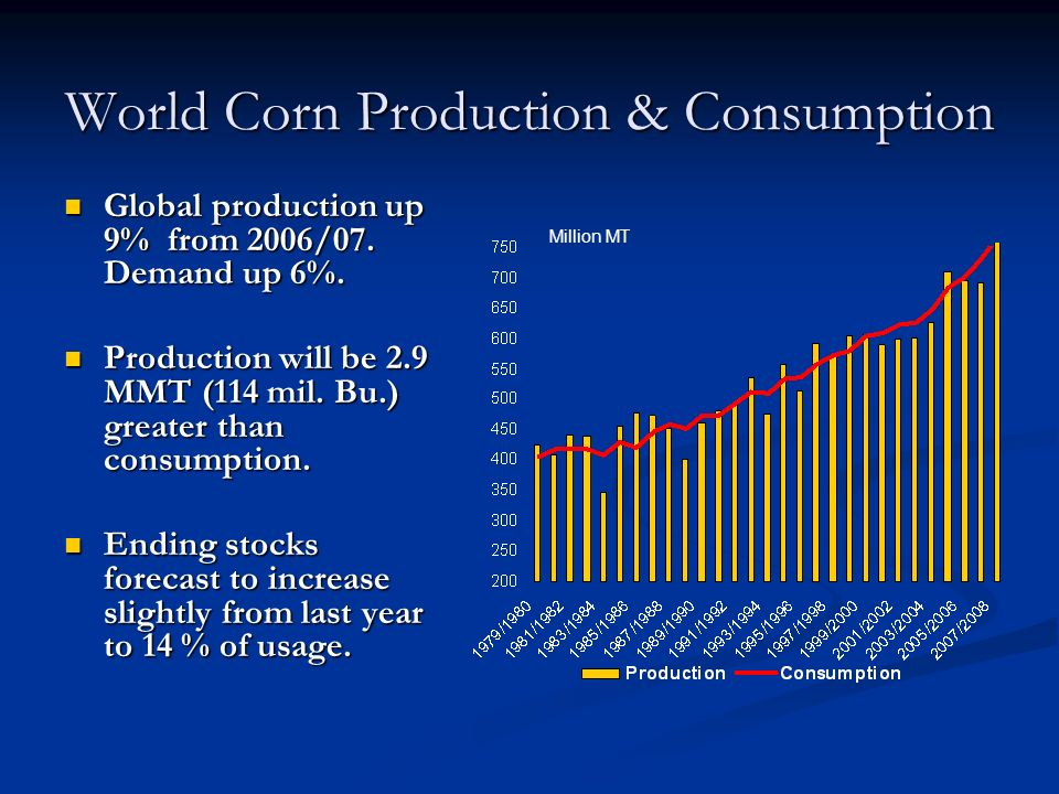 World Corn Production & Consumption Global production up 9% from 2006/07.