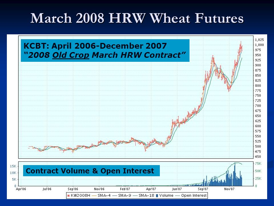 March 2008 HRW Wheat Futures KCBT: April 2006-December 2007 2008 Old Crop March HRW Contract Contract Volume & Open Interest