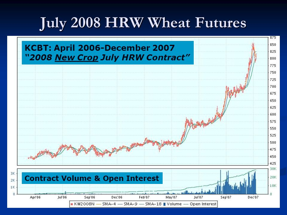 July 2008 HRW Wheat Futures KCBT: April 2006-December 2007 2008 New Crop July HRW Contract Contract Volume & Open Interest