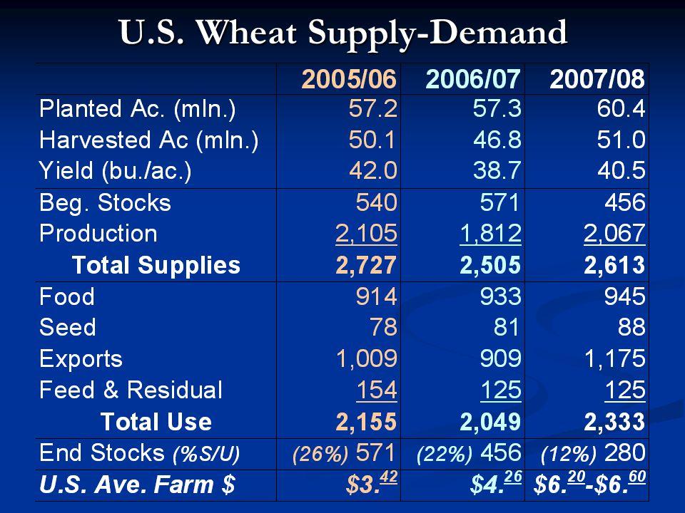 Wakeeney, KS Grain Sorghum Cash Prices Midwest Coop, Wakeeney, KS Jan.