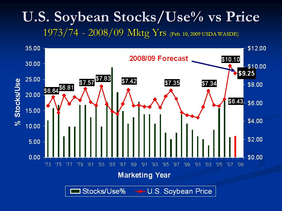 U.S. Soybean Stocks/Use% vs Price 1973/74 - 2008/09 Mktg Yrs (Feb. 10, 2009 USDA WASDE)