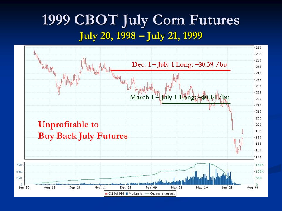 1999 CBOT July Corn Futures July 20, 1998 – July 21, 1999 Dec.