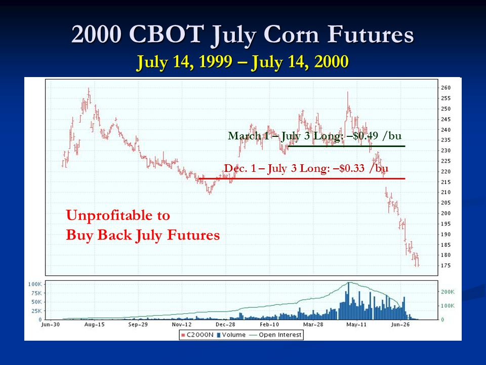 2000 CBOT July Corn Futures July 14, 1999 – July 14, 2000 Dec.