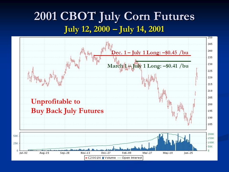 2001 CBOT July Corn Futures July 12, 2000 – July 14, 2001 Dec.