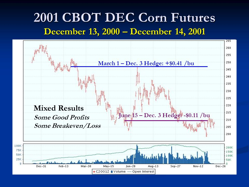 2001 CBOT DEC Corn Futures December 13, 2000 – December 14, 2001 March 1 – Dec.