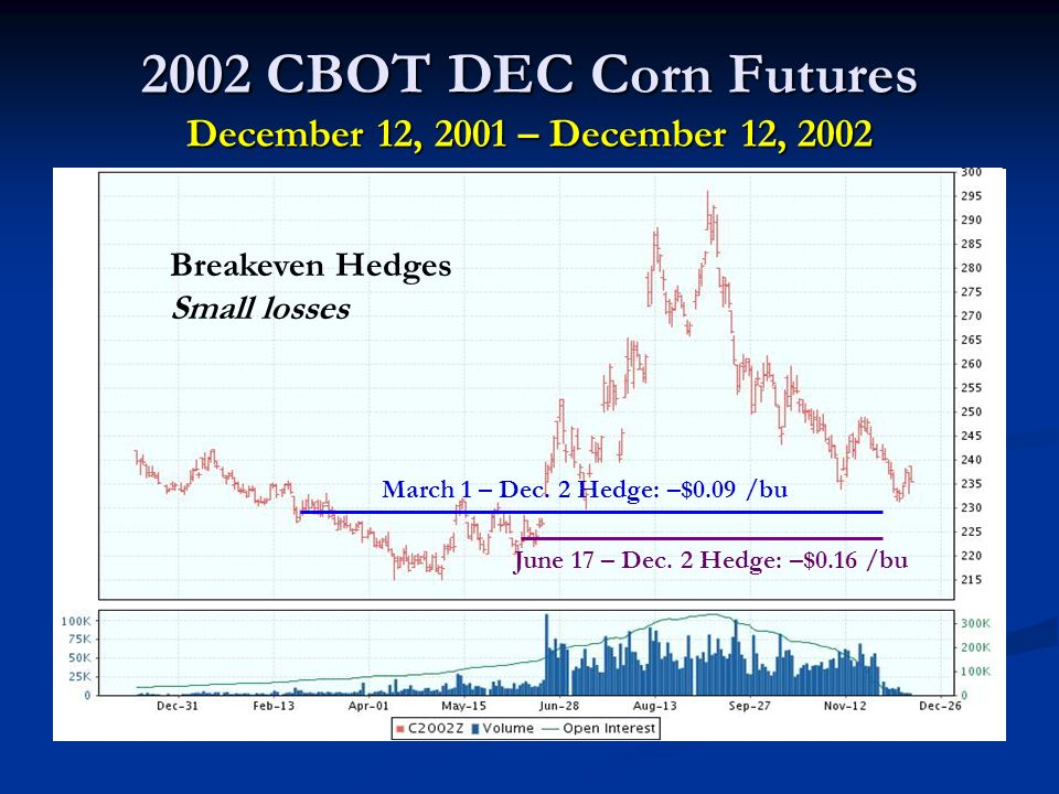2002 CBOT DEC Corn Futures December 12, 2001 – December 12, 2002 March 1 – Dec.
