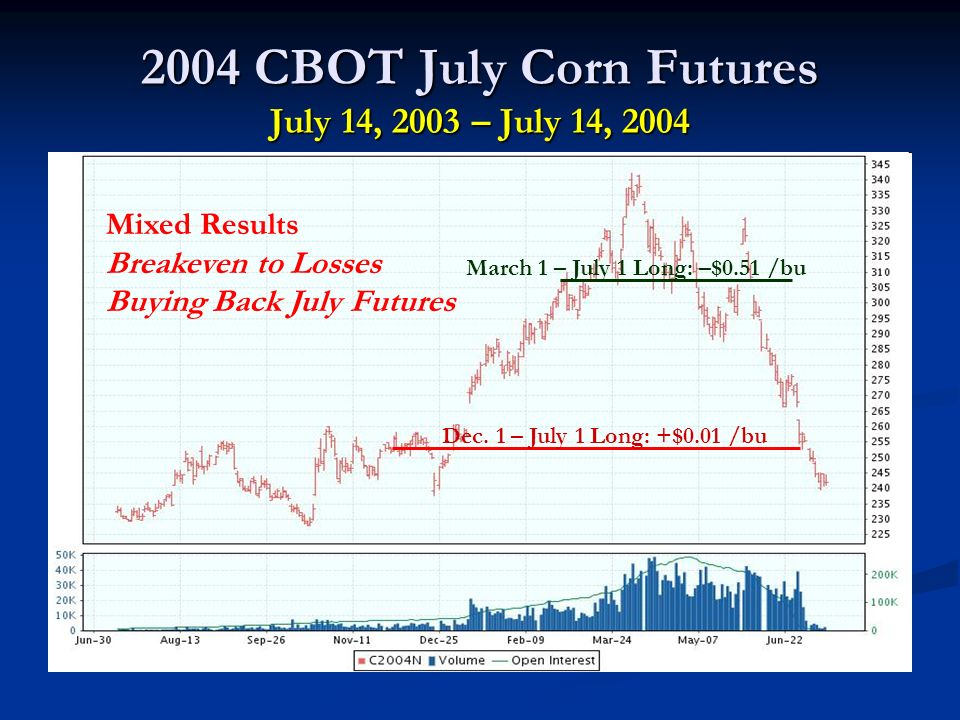 2004 CBOT July Corn Futures July 14, 2003 – July 14, 2004 Dec.