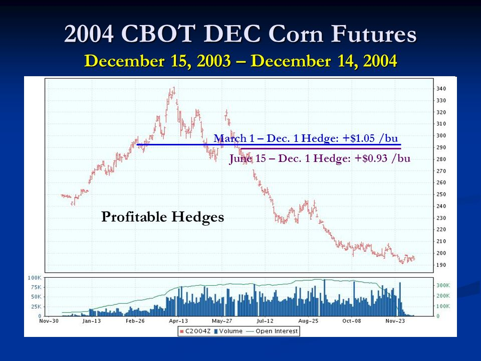 2004 CBOT DEC Corn Futures December 15, 2003 – December 14, 2004 March 1 – Dec.