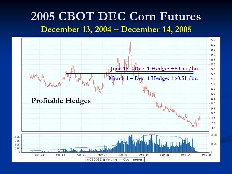 2005 CBOT DEC Corn Futures December 13, 2004 – December 14, 2005 March 1 – Dec.