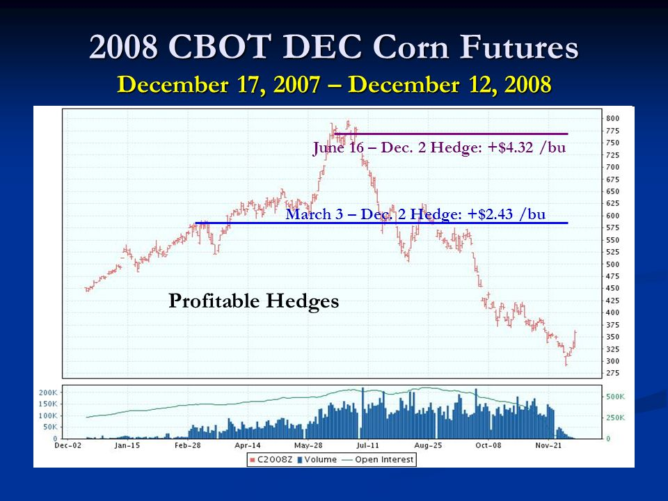 2008 CBOT DEC Corn Futures December 17, 2007 – December 12, 2008 March 3 – Dec.